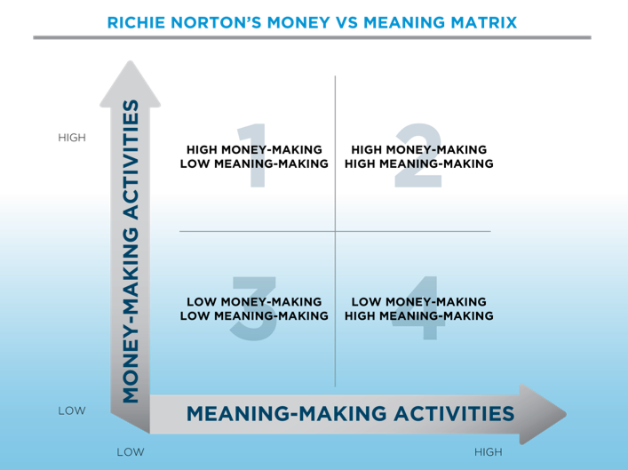 Richie Norton Money VS MEaning Matrix_Part 2